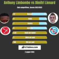 Anthony Limbombe vs Dimitri Lienard h2h player stats