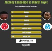 Anthony Limbombe vs Dimitri Payet h2h player stats