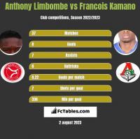 Anthony Limbombe vs Francois Kamano h2h player stats