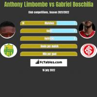 Anthony Limbombe vs Gabriel Boschilia h2h player stats