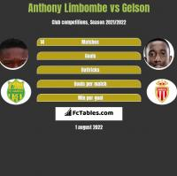 Anthony Limbombe vs Gelson h2h player stats
