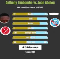 Anthony Limbombe vs Jean Aholou h2h player stats