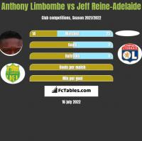 Anthony Limbombe vs Jeff Reine-Adelaide h2h player stats