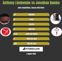 Anthony Limbombe vs Jonathan Bamba h2h player stats