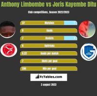 Anthony Limbombe vs Joris Kayembe Ditu h2h player stats