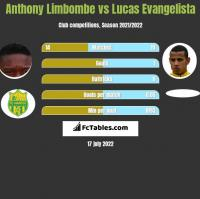 Anthony Limbombe vs Lucas Evangelista h2h player stats