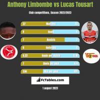 Anthony Limbombe vs Lucas Tousart h2h player stats