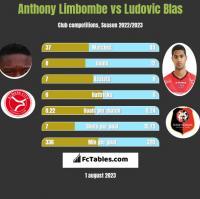 Anthony Limbombe vs Ludovic Blas h2h player stats