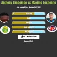 Anthony Limbombe vs Maxime Lestienne h2h player stats