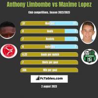 Anthony Limbombe vs Maxime Lopez h2h player stats
