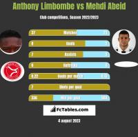 Anthony Limbombe vs Mehdi Abeid h2h player stats