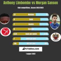 Anthony Limbombe vs Morgan Sanson h2h player stats