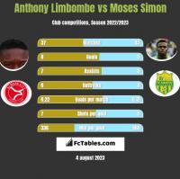 Anthony Limbombe vs Moses Simon h2h player stats