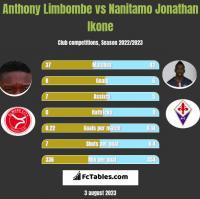 Anthony Limbombe vs Nanitamo Jonathan Ikone h2h player stats