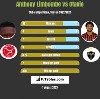 Anthony Limbombe vs Otavio h2h player stats