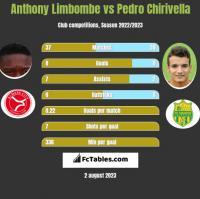 Anthony Limbombe vs Pedro Chirivella h2h player stats