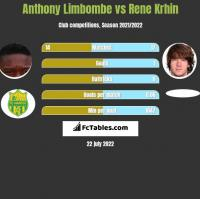 Anthony Limbombe vs Rene Krhin h2h player stats