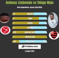 Anthony Limbombe vs Thiago Maia h2h player stats