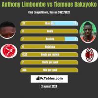 Anthony Limbombe vs Tiemoue Bakayoko h2h player stats