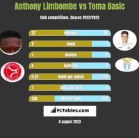 Anthony Limbombe vs Toma Basic h2h player stats