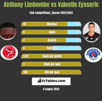 Anthony Limbombe vs Valentin Eysseric h2h player stats