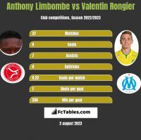 Anthony Limbombe vs Valentin Rongier h2h player stats