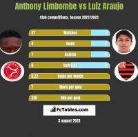 Anthony Limbombe vs Luiz Araujo h2h player stats