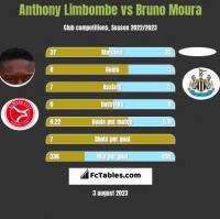 Anthony Limbombe vs Bruno Moura h2h player stats