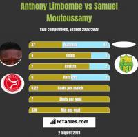 Anthony Limbombe vs Samuel Moutoussamy h2h player stats