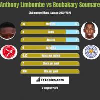 Anthony Limbombe vs Boubakary Soumare h2h player stats
