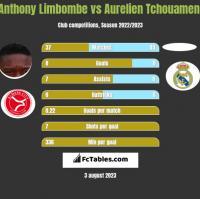 Anthony Limbombe vs Aurelien Tchouameni h2h player stats