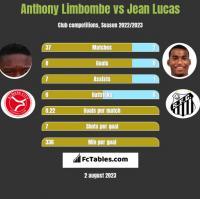 Anthony Limbombe vs Jean Lucas h2h player stats