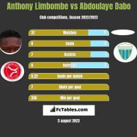 Anthony Limbombe vs Abdoulaye Dabo h2h player stats