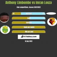 Anthony Limbombe vs Imran Louza h2h player stats