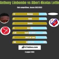 Anthony Limbombe vs Albert-Nicolas Lottin h2h player stats