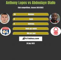 Anthony Lopes vs Abdoulaye Diallo h2h player stats