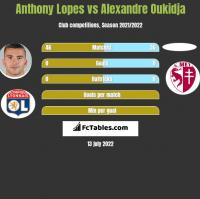 Anthony Lopes vs Alexandre Oukidja h2h player stats