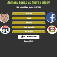 Anthony Lopes vs Andrey Lunev h2h player stats