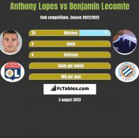 Anthony Lopes vs Benjamin Lecomte h2h player stats