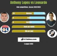 Anthony Lopes vs Leonardo h2h player stats