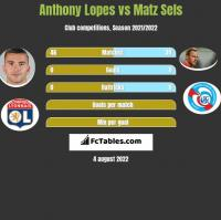 Anthony Lopes vs Matz Sels h2h player stats