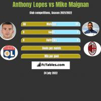 Anthony Lopes vs Mike Maignan h2h player stats