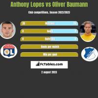 Anthony Lopes vs Oliver Baumann h2h player stats