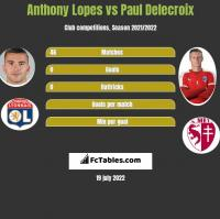 Anthony Lopes vs Paul Delecroix h2h player stats