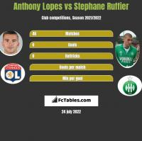 Anthony Lopes vs Stephane Ruffier h2h player stats