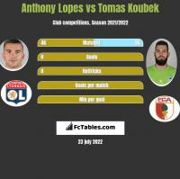 Anthony Lopes vs Tomas Koubek h2h player stats