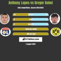 Anthony Lopes vs Gregor Kobel h2h player stats