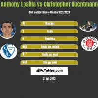 Anthony Losilla vs Christopher Buchtmann h2h player stats