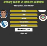 Anthony Losilla vs Clemens Fandrich h2h player stats