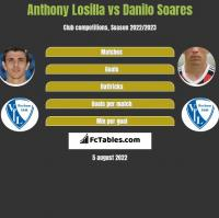Anthony Losilla vs Danilo Soares h2h player stats